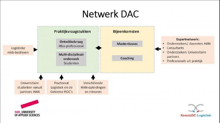 netwerk-dac-schema